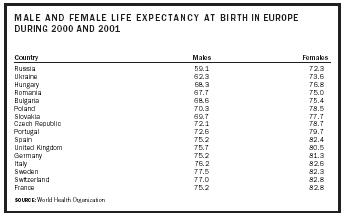 MALE AND FEMALE LIFE EXPECTANCY AT BIRTH IN EUROPE DURING 2000 AND 2001